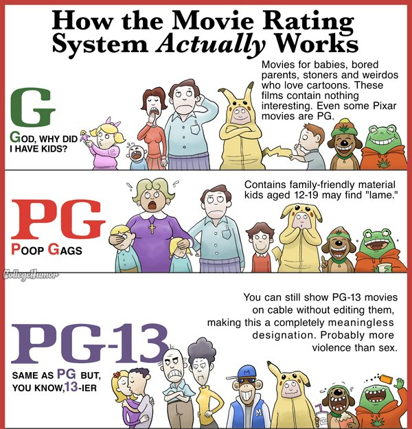rating the movies